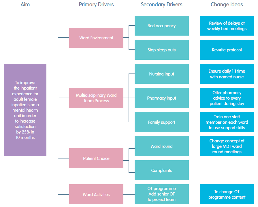 Driver Diagram - West of England Academic Health Science Network on