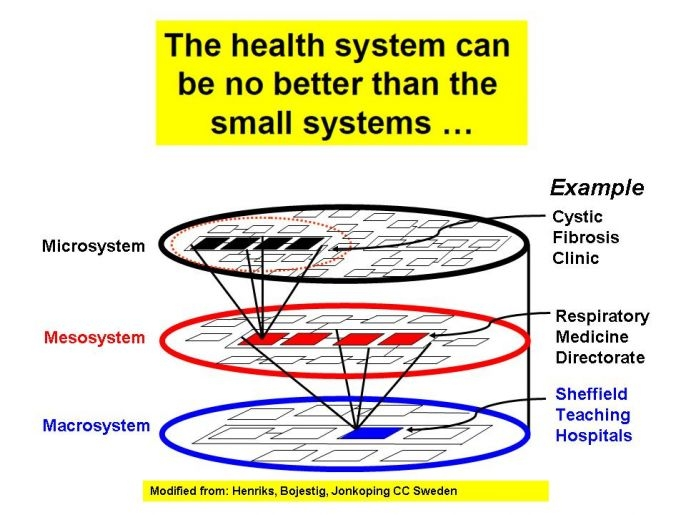 What Is Systems Thinking West Of England Academic Health Science