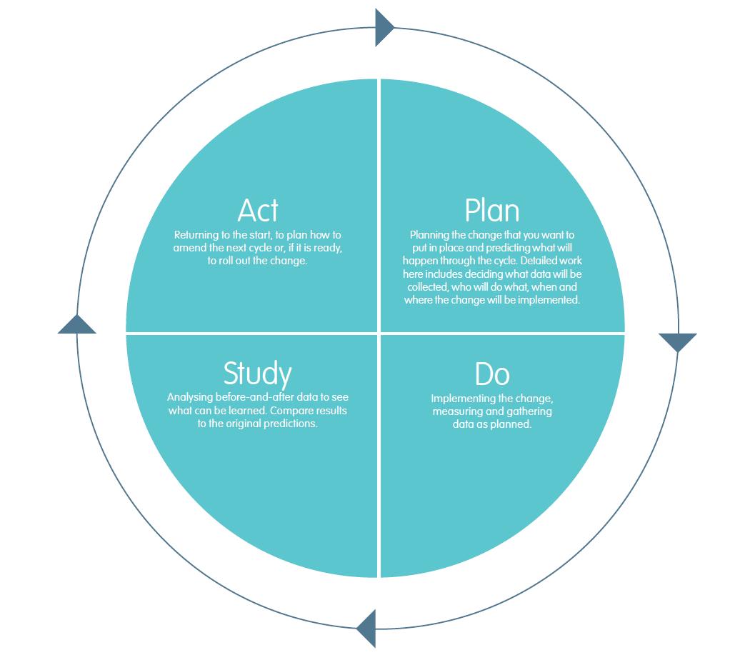 QI toolkit: improvement methods - West of England Academic ...